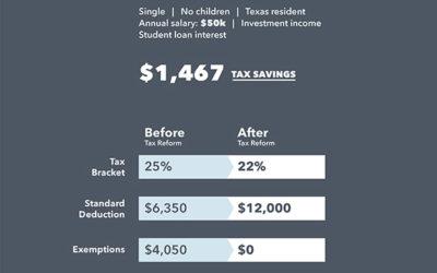 Tax Reform 101 for Millennials